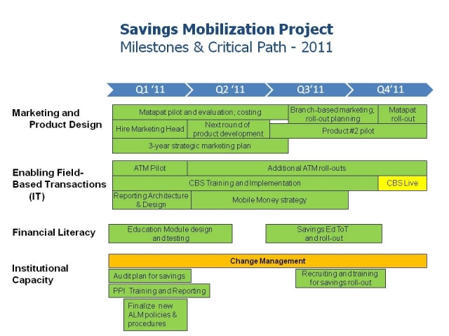 Saving Mobilization Project